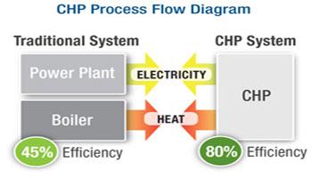 نیروگاه های تولید همزمان برق و گرما