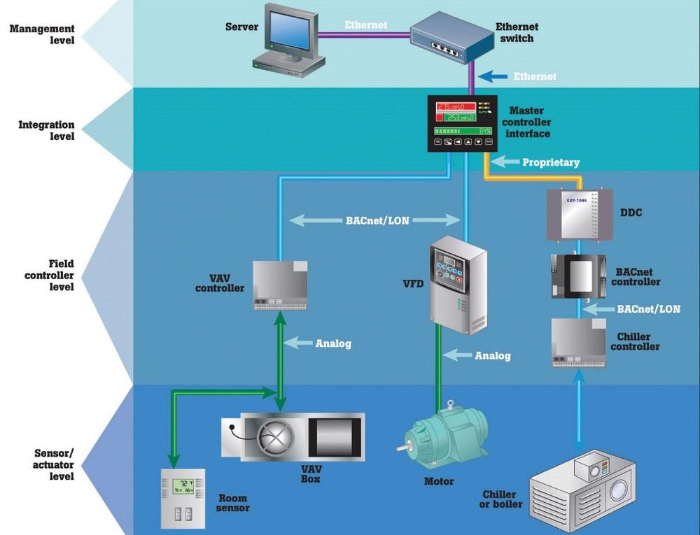 سنجش و کنترل در سیستمهای تهویه مطبوع - بخش اول