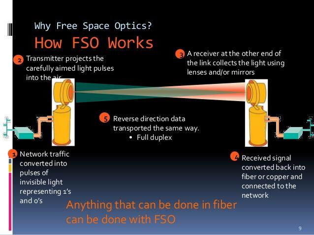 free-space-optics-communication-9-638