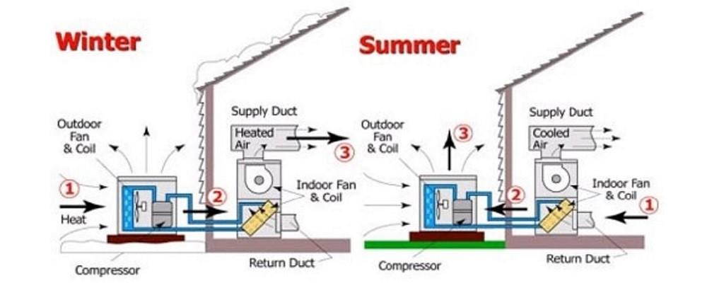 سیستمهای (HVAC) و یکپارچه سازی