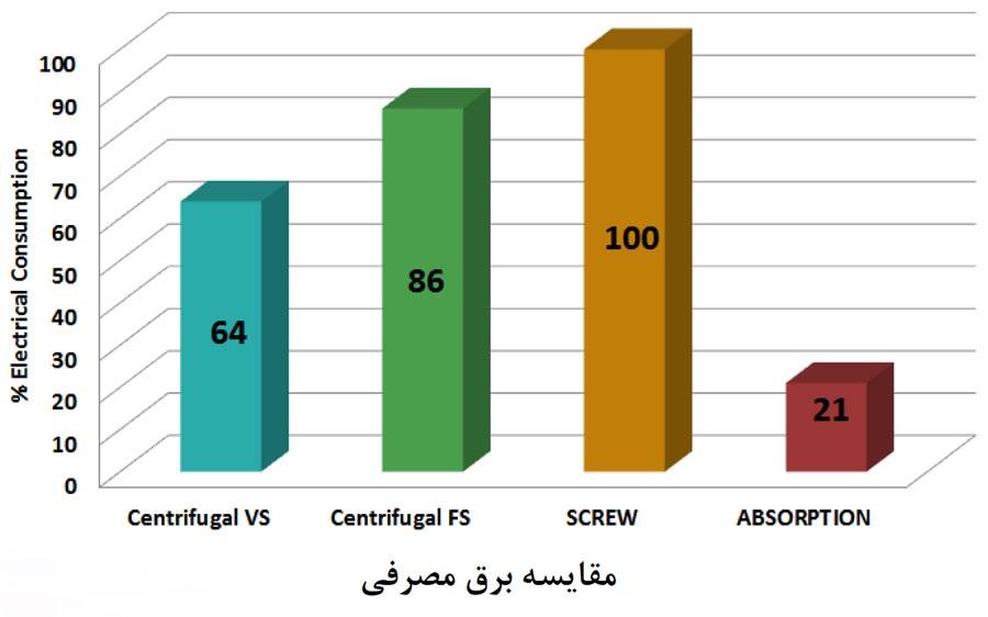 %d9%85%d9%82%d8%a7%db%8c%d8%b3%d9%87-%d8%a8%d8%b1%d9%82-%d9%85%d8%b5%d8%b1%d9%81%db%8c-%da%86%db%8c%d9%84%d8%b1-%d9%87%d8%a7
