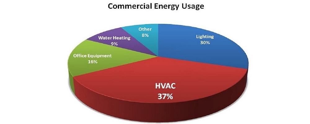 کاهش هزینه های مصرف انرژی در محل کار