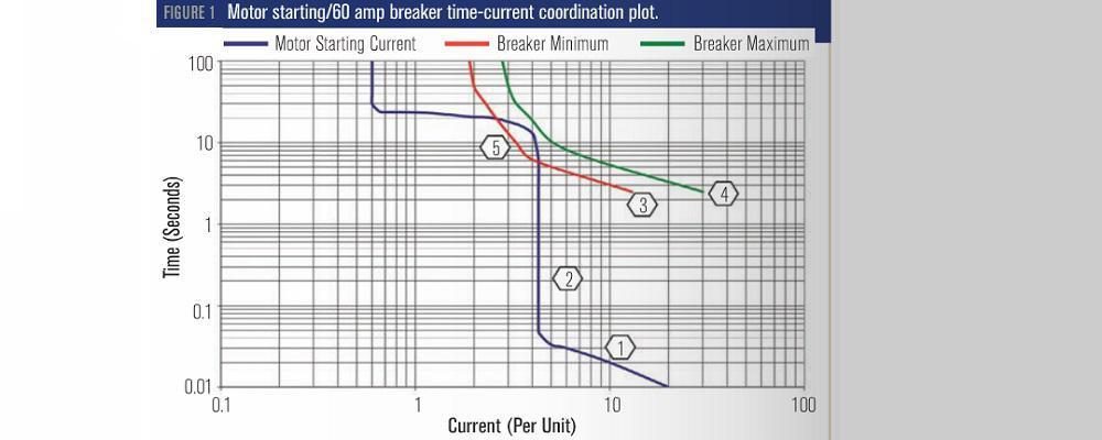 سیستم تجهیزات الکتریکی برای سیستم های HVAC/R