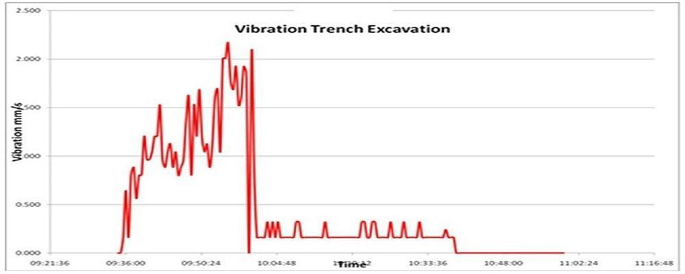 پایش وضعیت Condition Monitoring