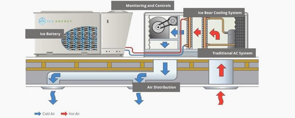 سیستم تهویه مطبوع مجهز به باتری های یخی