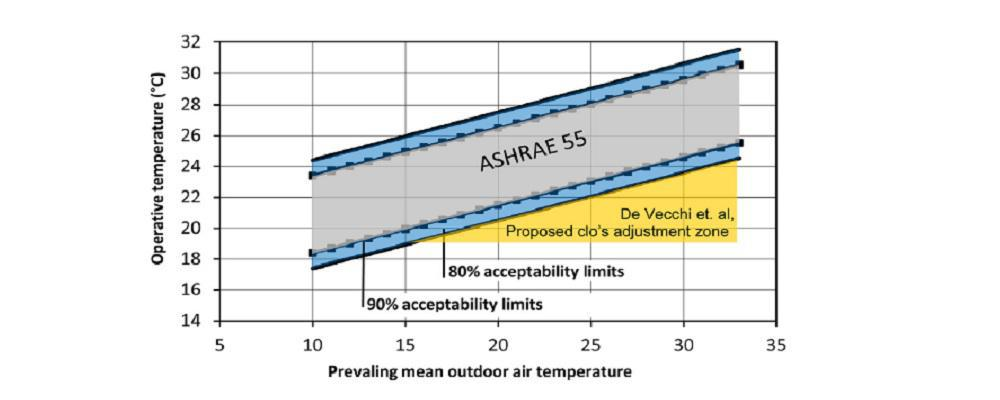 بررسی تاثیر تهویه طبیعی بر مصرف انرژی ساختمان(بخش دوم)