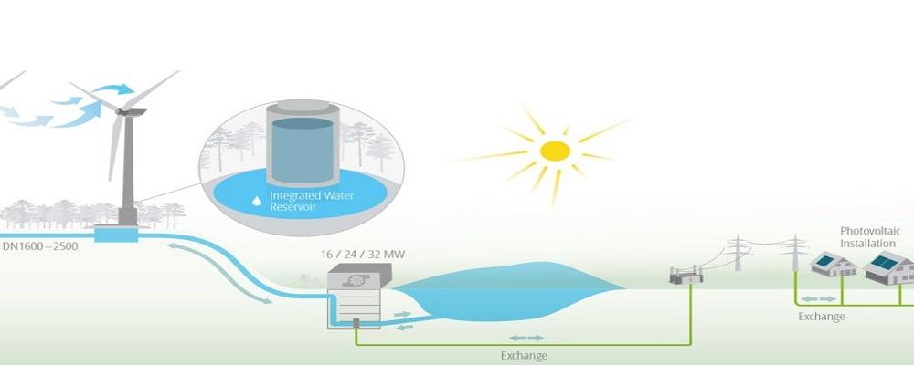 اولین توربین های بادی-آبی با هدف تولید توان بدون نیاز به وزش باد