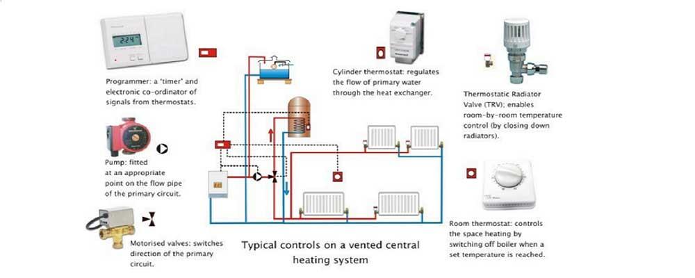 صرفه جویی انرژی با استفاده از کنترل تهویه