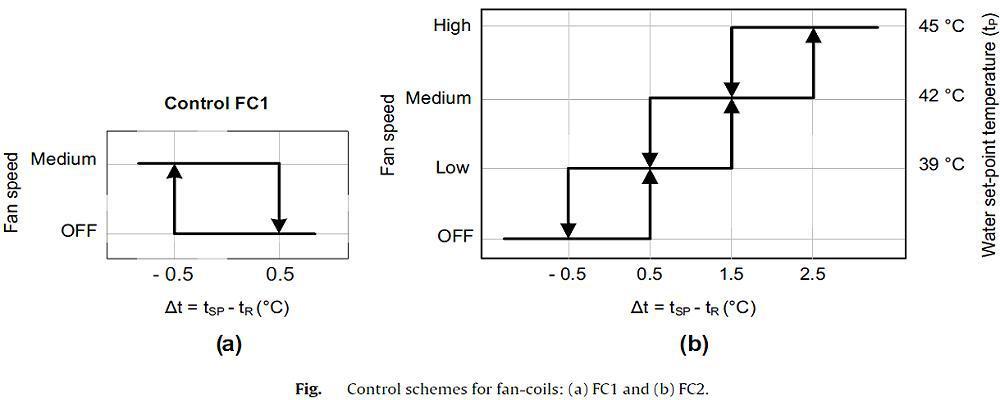 مقایسه گرمایش فن کویل و گرمایش از کف و ترکیب
