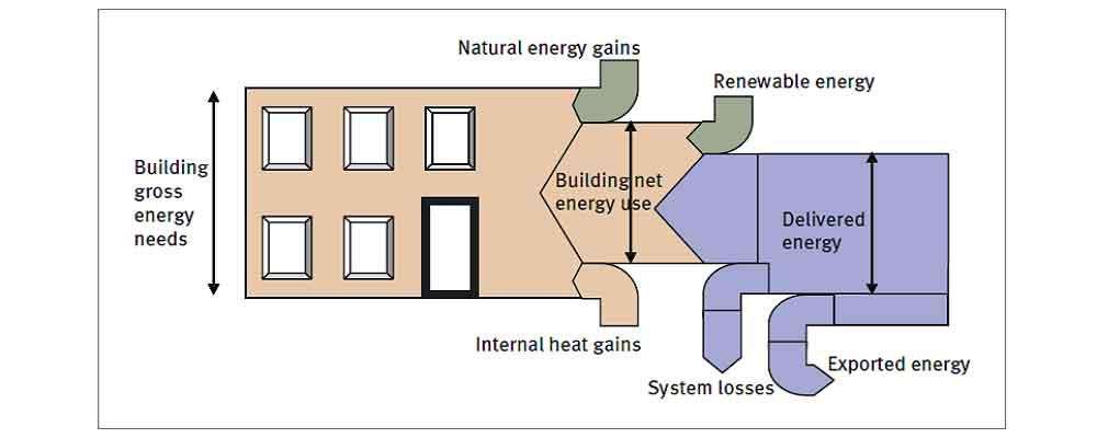 اصول بهره وری انرژی در ساختمان