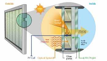 تحلیل چرخه تولید و مصرف انرژی سیستم های فتوولتائیک