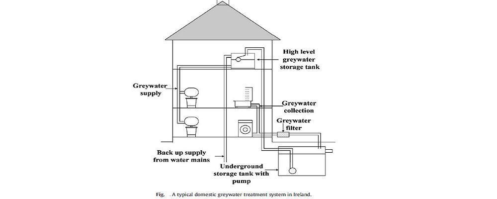 سیستم های تصفیه فاضلاب خاکستری برای مصرف خانگی در ایرلند(بخش اول)