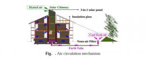 تحلیل اقتصادی و مصرف انرژی ساختمان های هوشمند MEGA